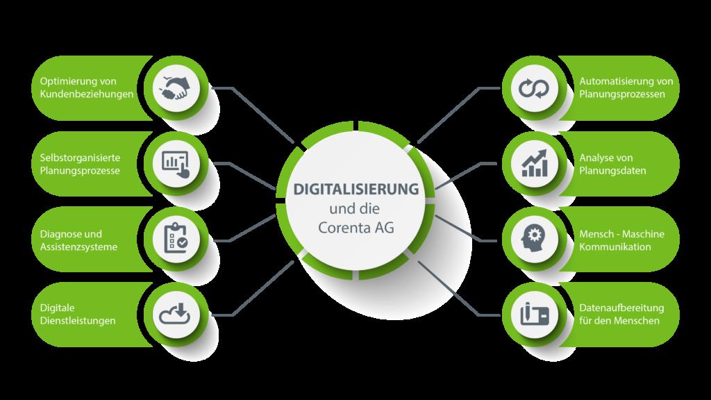 Digitalisierung und die Corenta AG